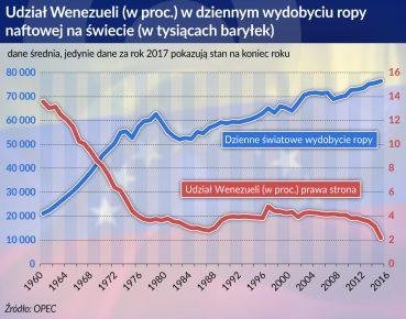 Wenezuela ropa wydobycie_otwarcie
