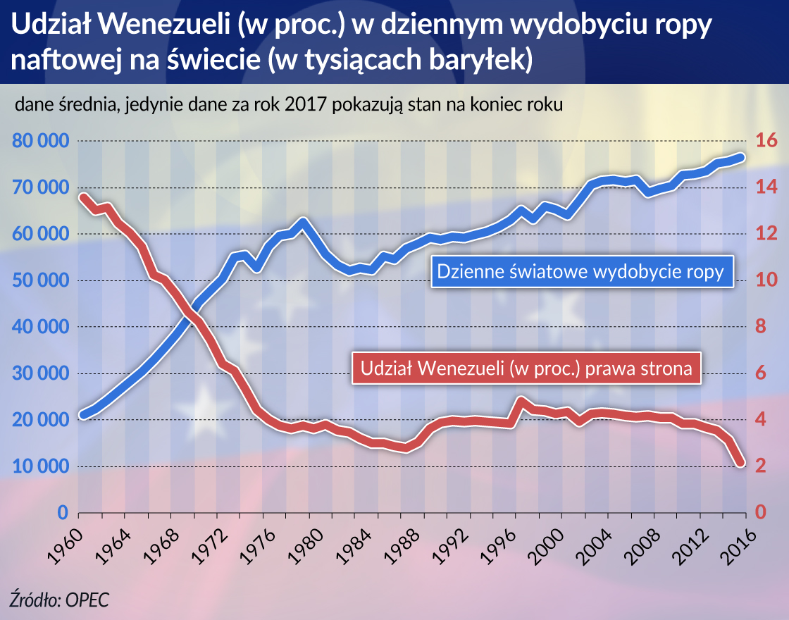 Ropa mogła dać bogactwo Wenezueli, ale ją pogrążyła