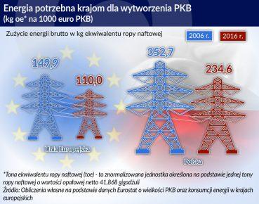 energia a PKB_otwarcie