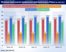 Koniunktura gospodarcza sprzyja polskim bankom