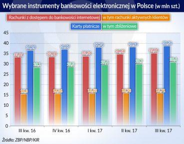 instrumenty bankowosci elektronicznej w Polsce_otwarcie