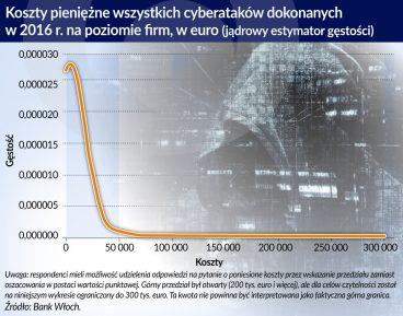 koszty cyberatakow_otwarcie