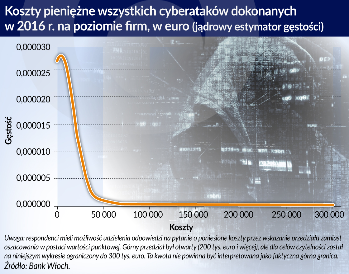 Koszty cyber(nie)bezpieczeństwa