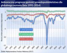 PKB zagrożone
