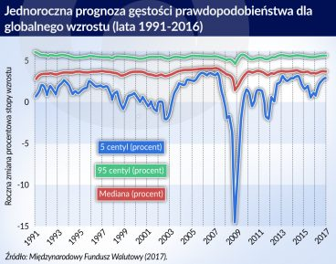 prognoza wzrostu_otwarcie