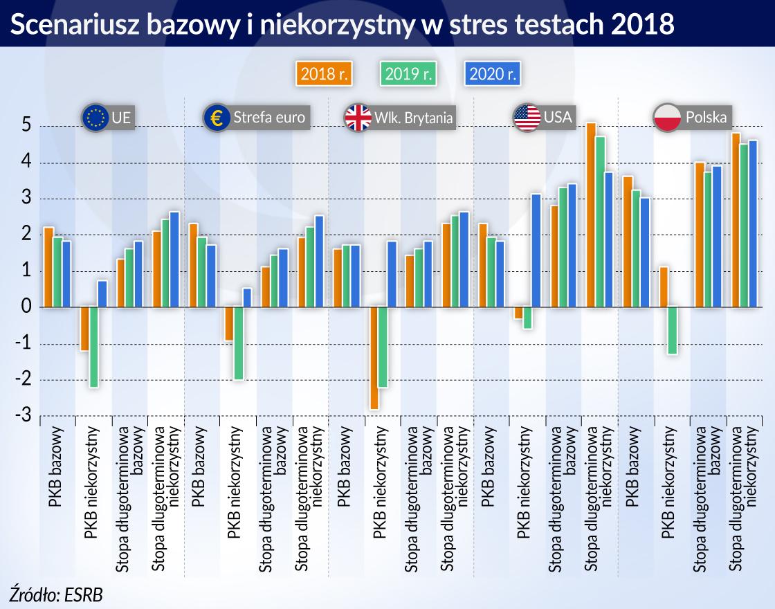 Europejskie stres testy – cios gospodarce mogą zadać rynki