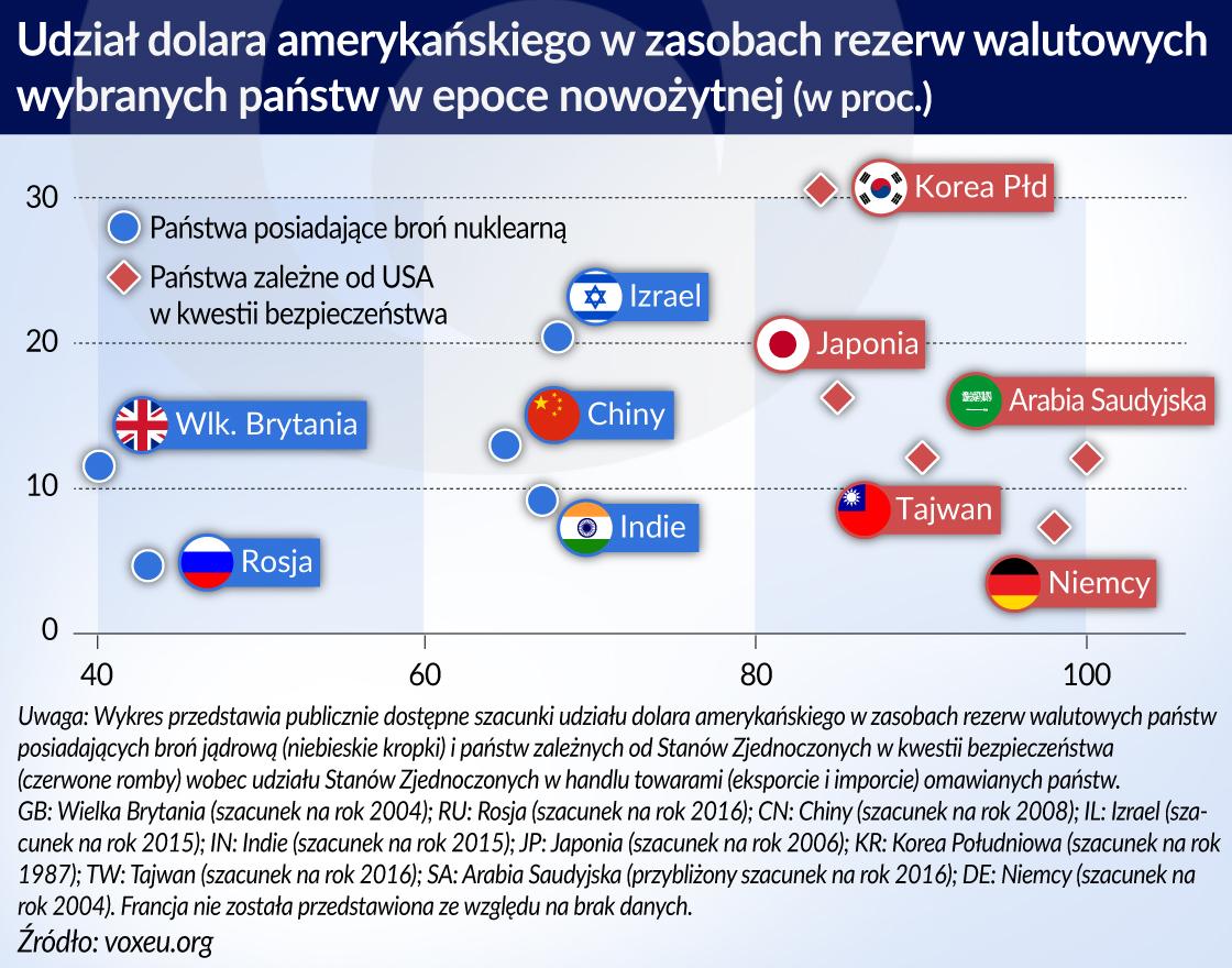 Geopolityczne uwarunkowania wyboru waluty międzynarodowej