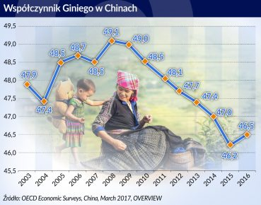 wspolczynnik Giniego w Chinach_otwarcie