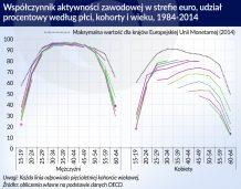 Zmieniają się czynniki wzrostu aktywności zawodowej w Europie