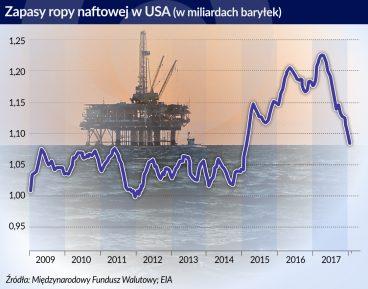 zapasy ropy w USA_otwarcie