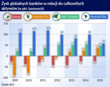 zysk globalnych bankow_otwarcie