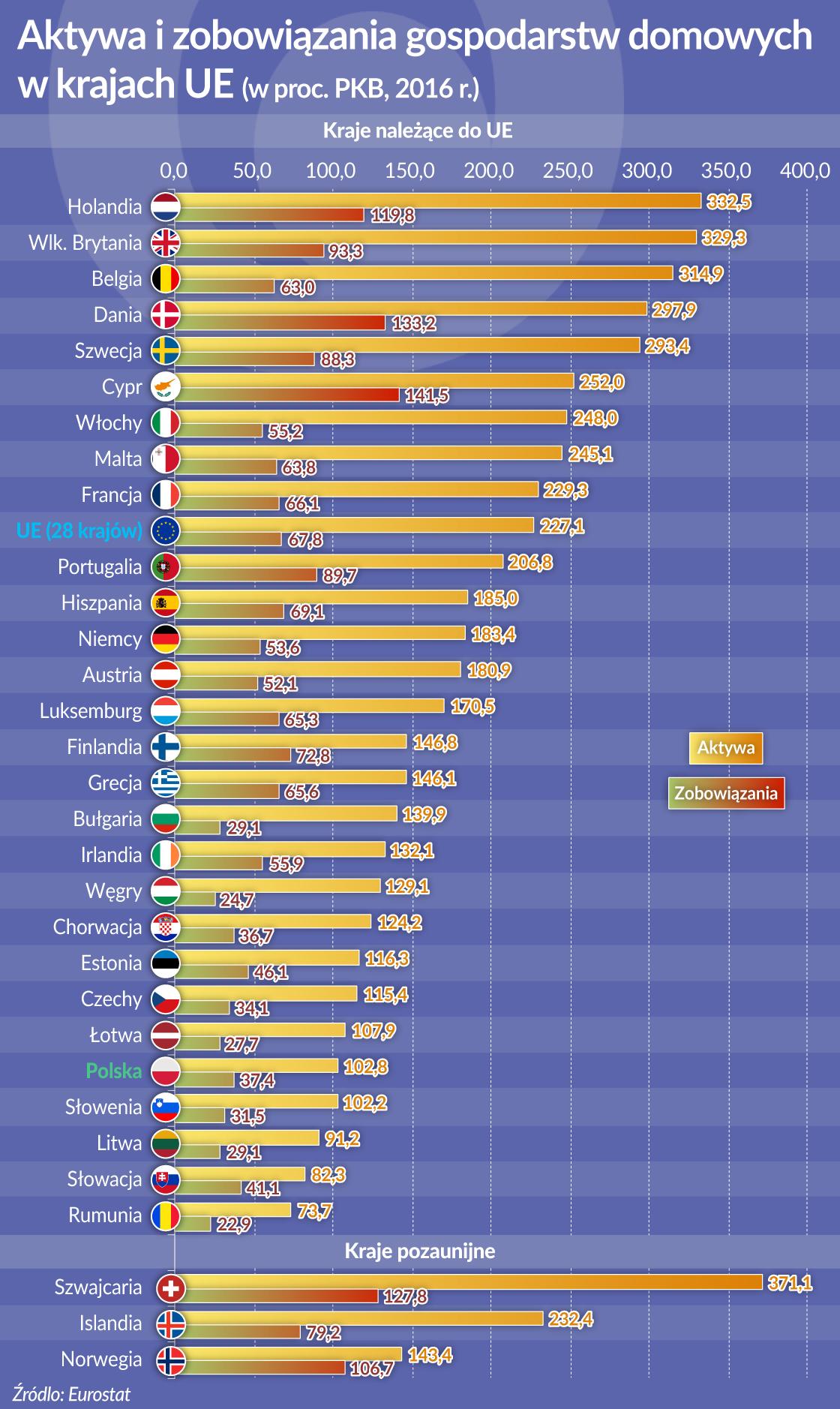Kapitał Polaków skromny, ale wzrasta