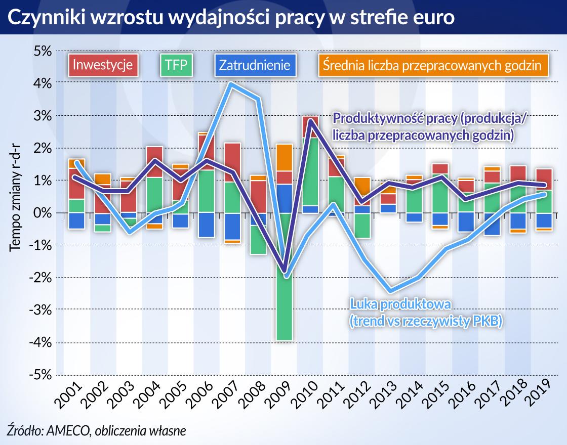 Gospodarka strefy euro wyzwala się ze skutków kryzysu