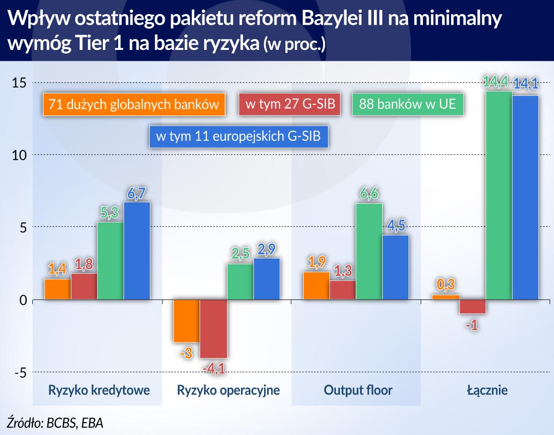 Ostatnia faza Bazylei III będzie kosztować banki 90 mld euro
