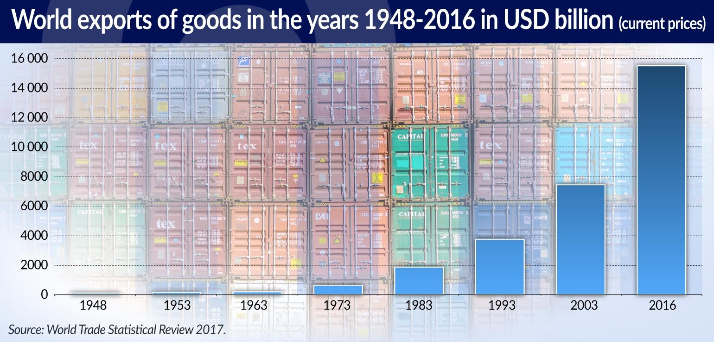 CIPIUR Handel światowy rośnie szybko ale Polska jest szybsza jamnik