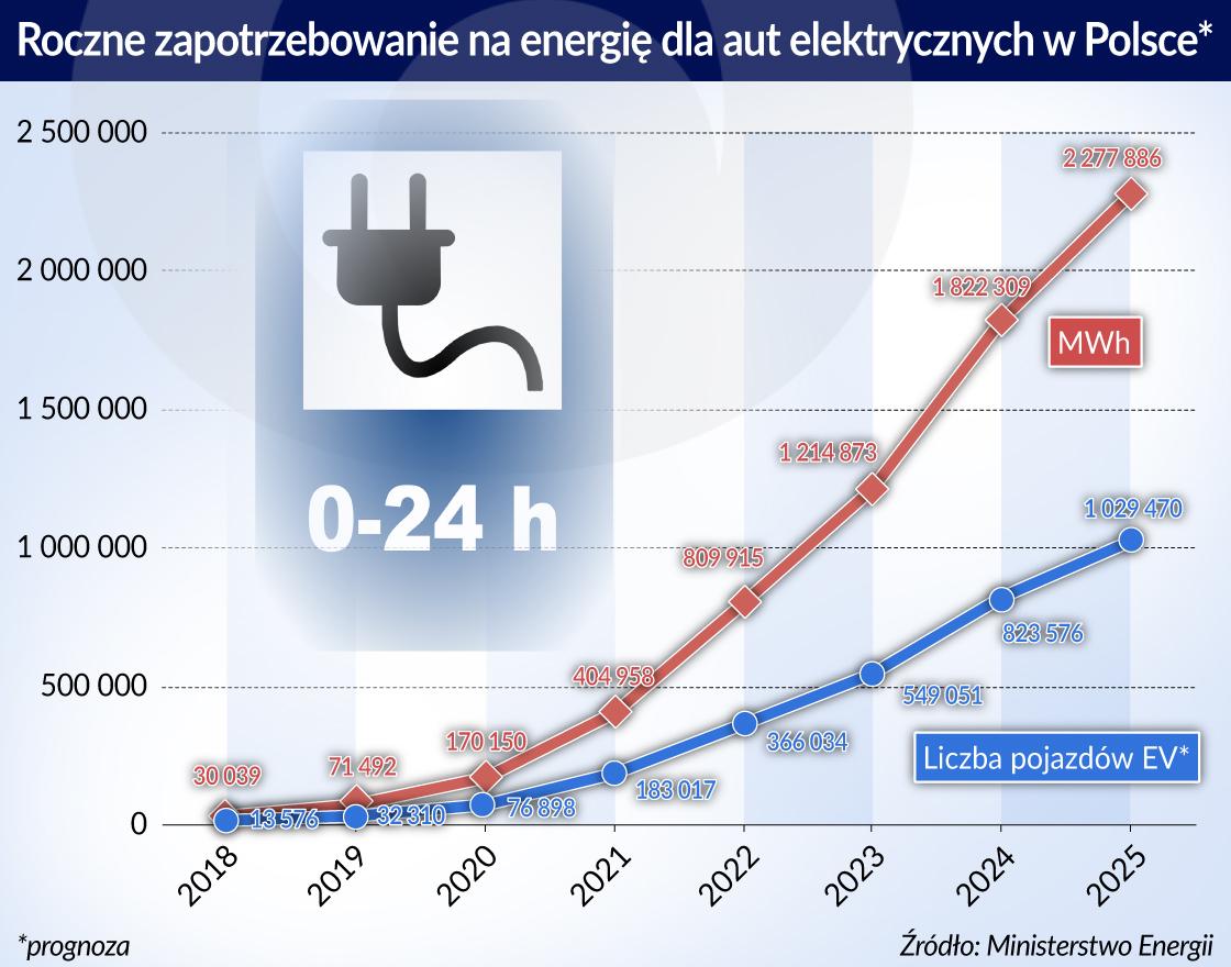 Elektromobilność rozrusza gospodarkę