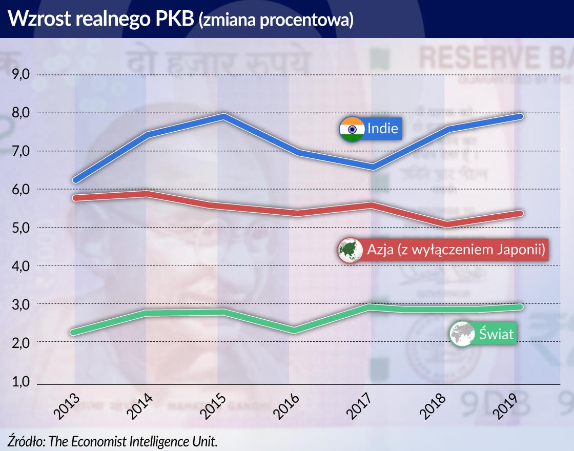 Indie_Azja_wzrost PKB_otwarcie