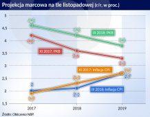Inflacja będzie niższa, a wzrost szybszy