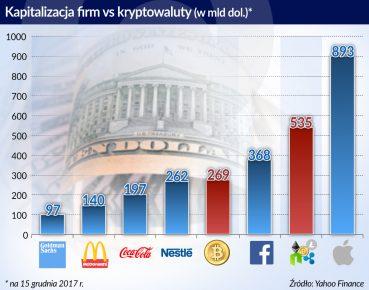 Kapitalizacja firm vs kryptowaluty_otwarcie