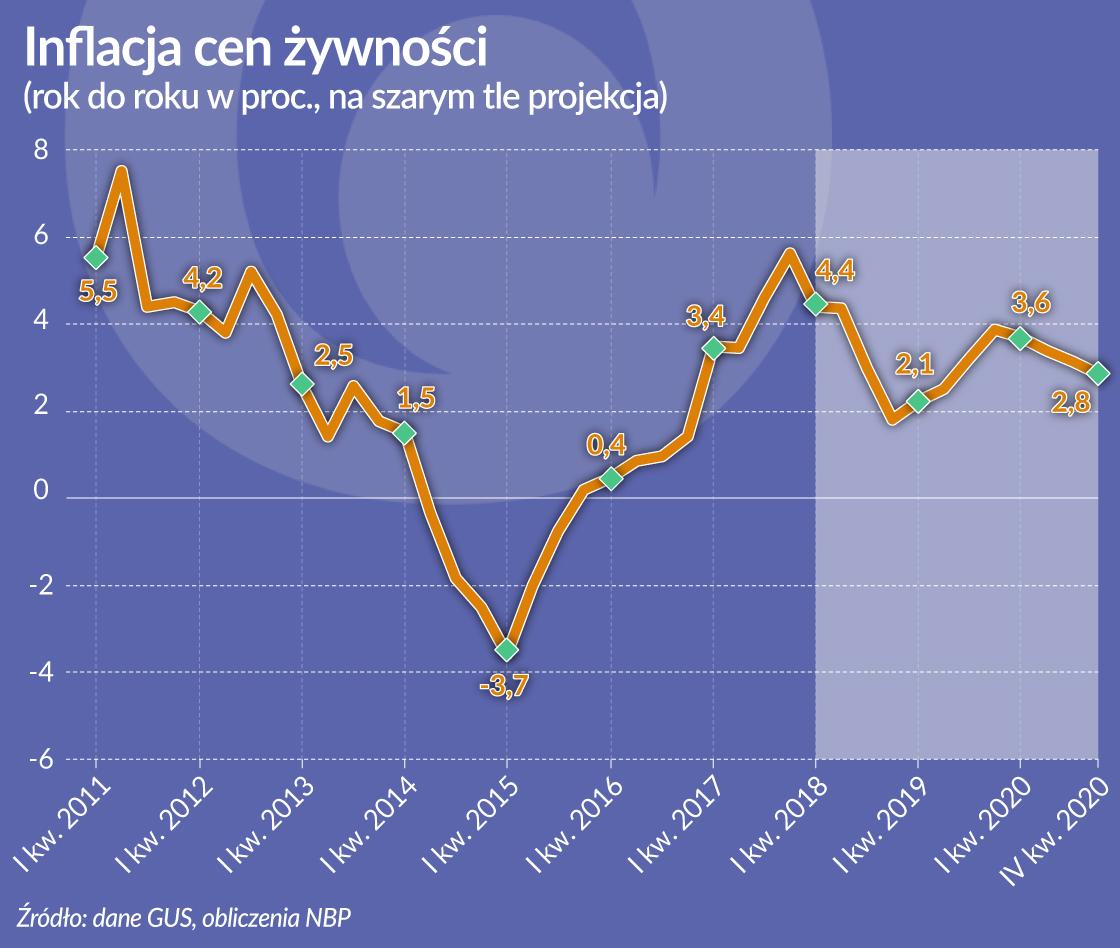 OKO_Polska_Inflacja cen zywnosci_otwarcie