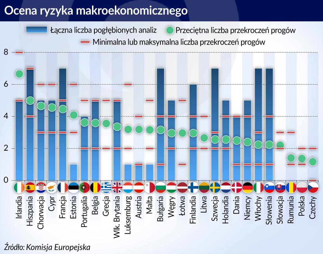 Dobre miejsce Polski na europejskiej makrorównoważni