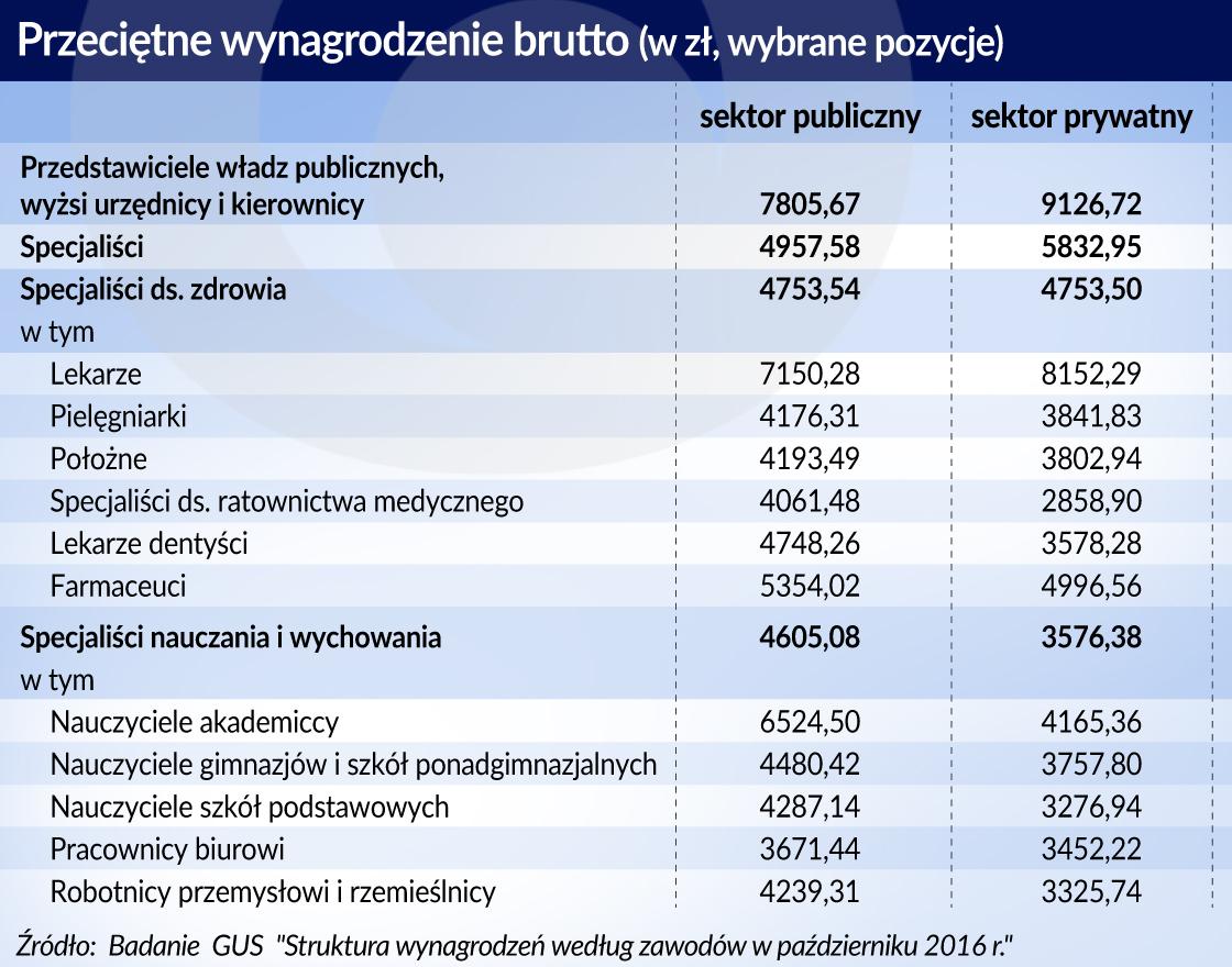 Choroba kosztowa ciągnie w górę płace na państwowych posadach