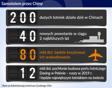 Samolotem przez Chiny_otwarcie