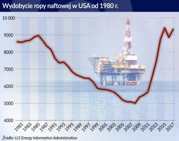 USA_Wydobycie ropy naftowej_otwarcie