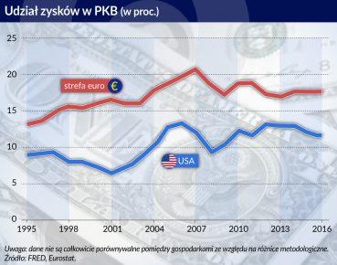 Udzial zyskow PKB_USA_strefa euro_otwarcie