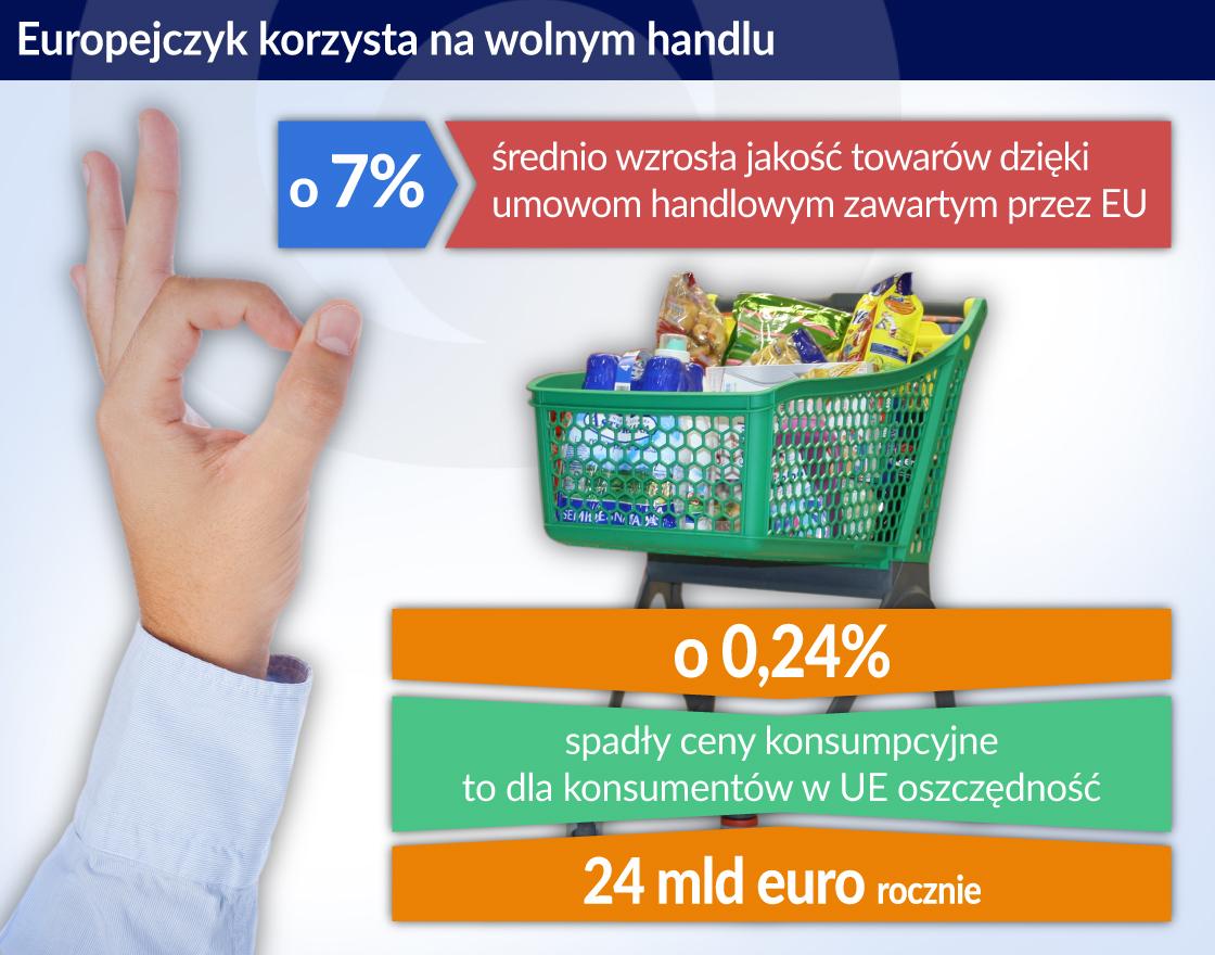 Konsumenci korzystają na handlowych porozumieniach transgranicznych