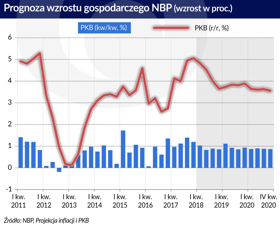 prognoza wzrostu PKB
