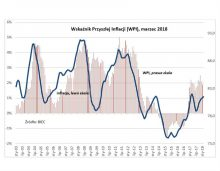 wskaznik przyszlej inflacji marzec 2018