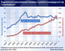 Wpływ kryzysu na wycenę banków międzynarodowych