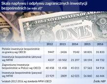 Borys, PFR: W 2017 r. inwestycje zagraniczne w Polsce za ponad 12 mld euro
