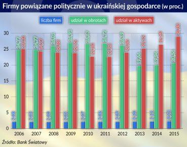 Firmy powiazane politycznie_Ukraina_otwarcie
