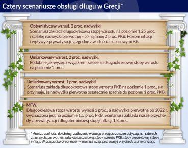 Grecja_cztery scenariusze obsługi długu_otwarcie