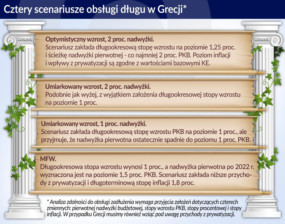 Chwilowa przerwa w problemach Grecji z długiem