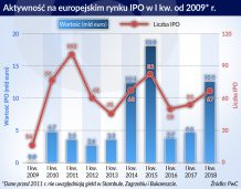 Słaba frekwencja IPO na warszawskiej giełdzie