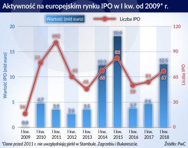 IPO_Aktywnosc na europejskim rynku_od 2009_otwarcie