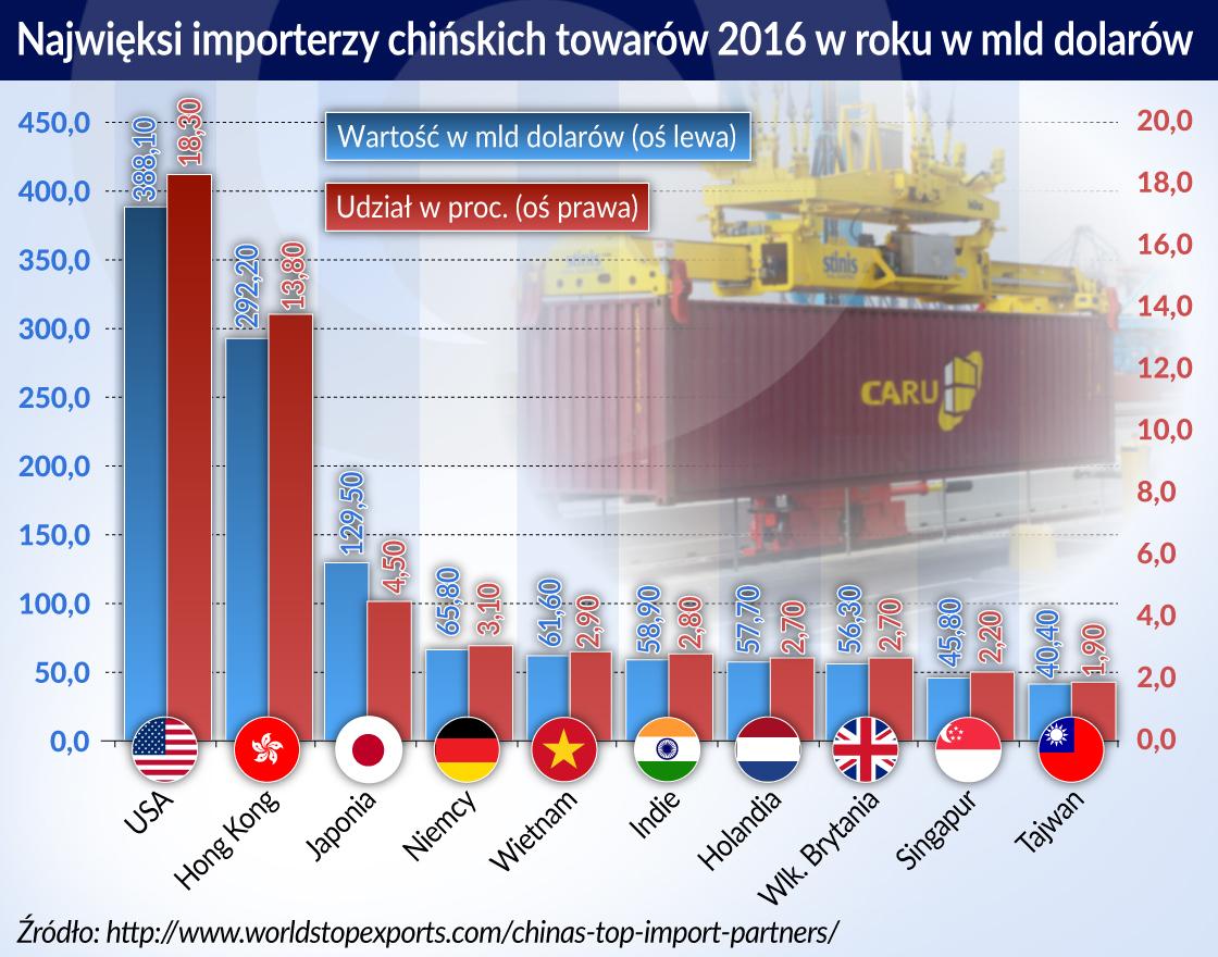 Najwieksi importerzy chinskich towarow_2016_otwarcie