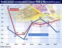 Niemcy o 7,5 proc. podnoszą płace w budżetówce