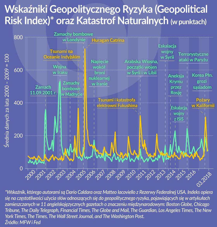 OKO_MFW ryzyko geopolityczne i pogoda