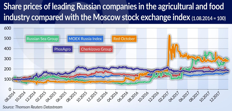 OLIPRA Blokada żywności z Zachodu nie da sukcesu rosyjskim producentom JAMNIK