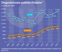 Oko na gospodarkę: Polacy ruszyli w świat