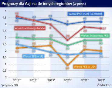 PKB Azja ASEAN na tle