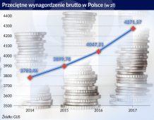 Polskie firmy muszą nauczyć się żyć z wyższymi płacami