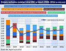 KE: Część zysków banków centralnych do budżetu UE