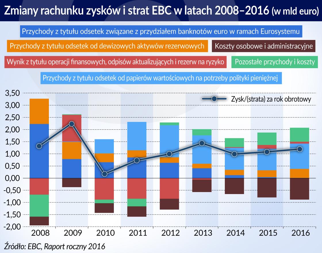 Zmiany rachunkow zyskow i strat EBC_2008-2016_otwarcie
