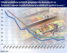 Zywnosc_udzial wydatkow polskich gospodarstw_otwarcie