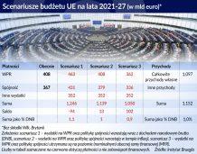 Budżet UE musi przejść zmiany